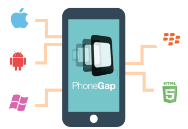 phonegap-Cross-Platform-Mobile-App-Development